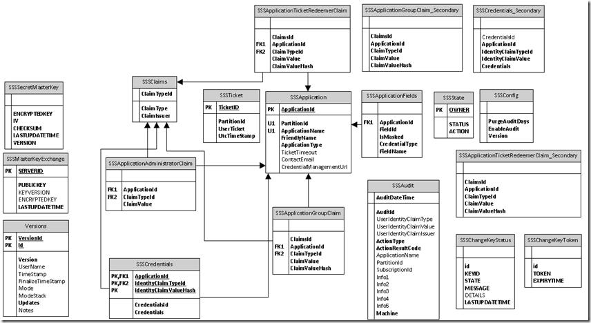 visio 2010 database diagram | Diarra